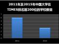 从近五年来世界大学排名变化看中国高等教育的发展