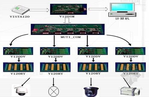智能化小区弱电系统技术讲座PPT64页(图文并茂 内容详实)