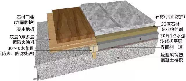 三维图解地面、吊顶、墙面工程施工工艺做法_11