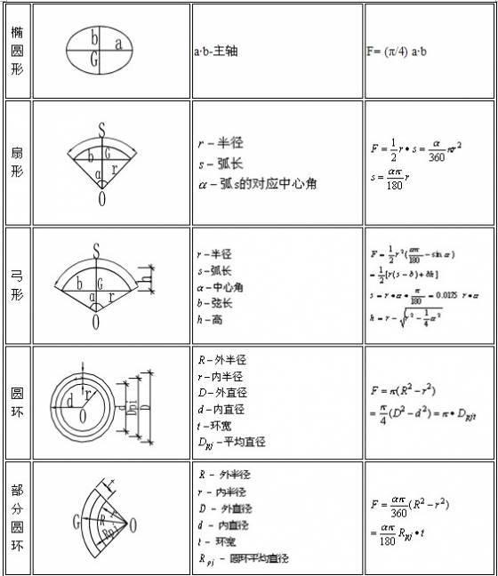 工程造价公式及计算技巧大全_4
