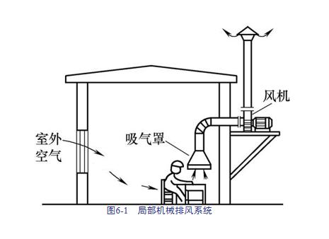建筑安装工程造价与施工管理教程-通风空调系统_2
