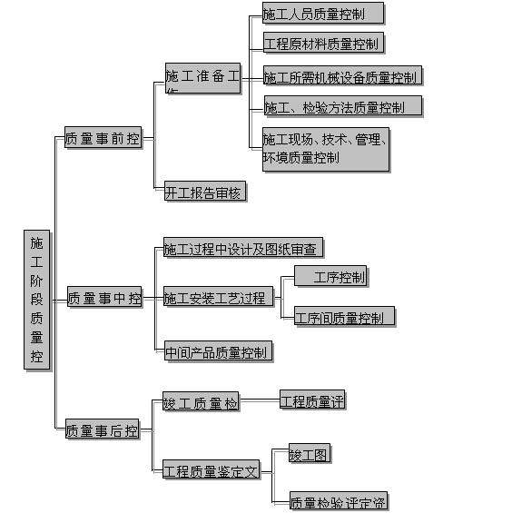 [河北]城中村改造项目工程质量管理计划(图文丰富)_3