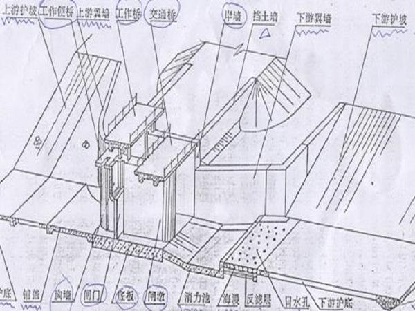 水利工程图ppt版(共112页)