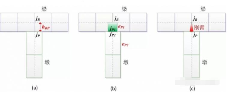 如何模拟连续梁/刚构的墩梁连接部位?