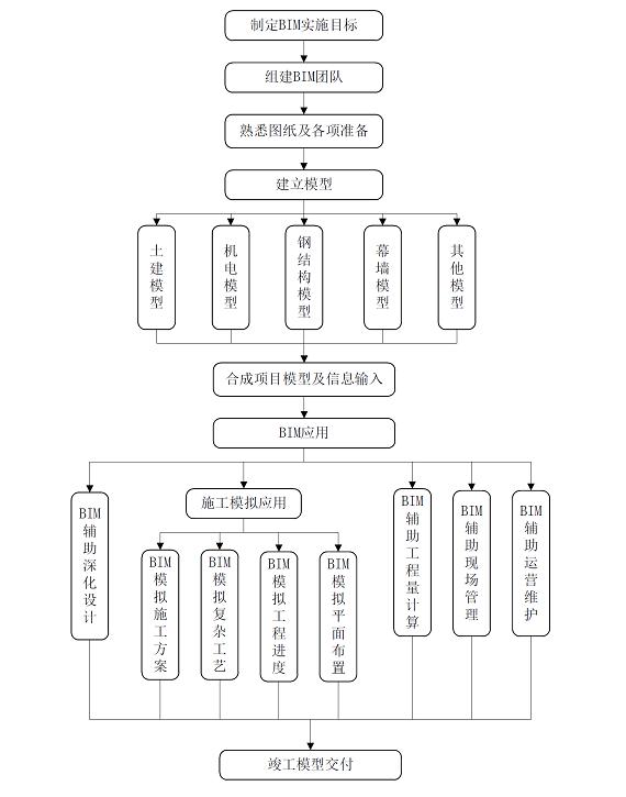 [广东]港珠澳大桥BIM施工方案(部分)_3