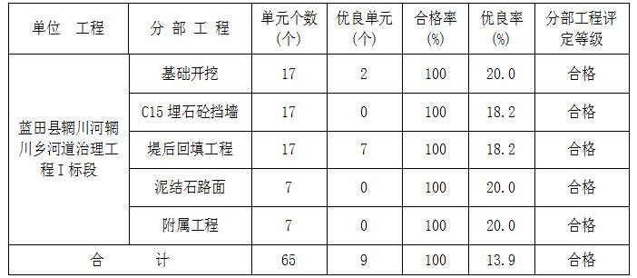 河道治理工程施工管理报告_3