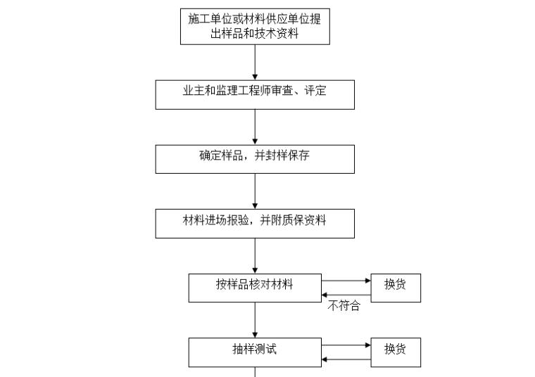 【装饰装修】标准监理实施细则范文(共50页)_2