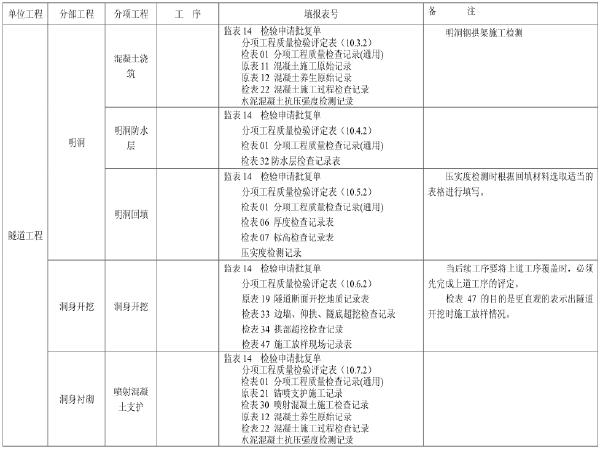 公路隧道全套资料表格及填写方法(共118页)