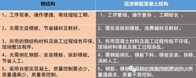 北京市首座钢结构装配式建筑施工管理实践_14