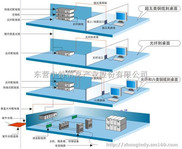 北京市某办公楼综合布线设计方案