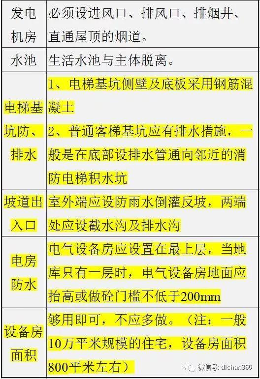 万科施工图审图清单(全套图文)建议收藏_6