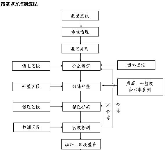 市政工程施工管理及安全监理工作手册(460页,图文丰富)_9