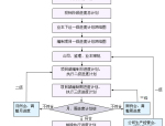 [新疆]200MW风电厂工程施工组织设计(175页,图文并茂)
