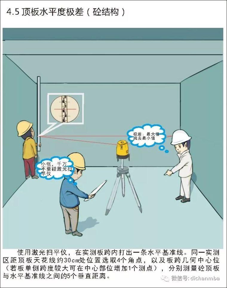 详解在建工程实测实量可视化体系(全套),完美!!!!_16