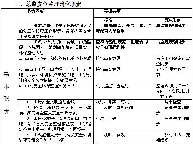 安置房建设项目监理大纲(256页,图文丰富)_8