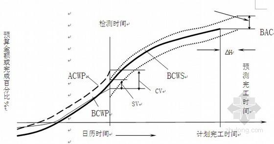 [标杆房企]2014版房地产建设项目工程总承包管理规范(101页)