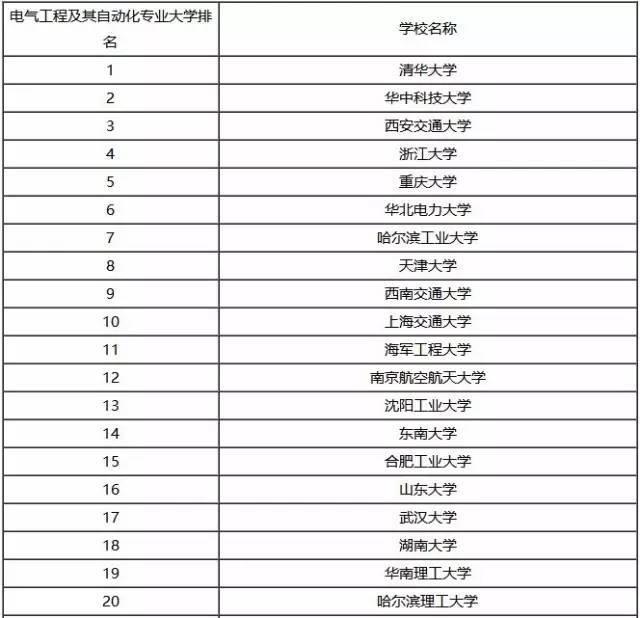 2016电气工程专业大学排名,看看有你的母校吗?