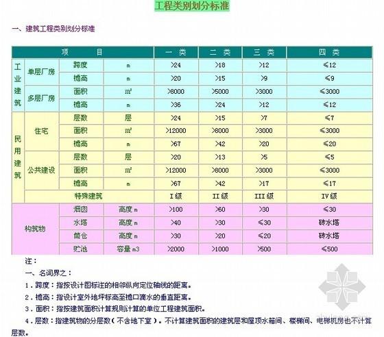 [重庆]建设工程费用定额说明