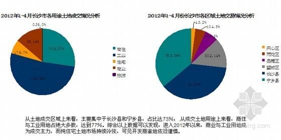 [长沙]2012年房地产市场分析报告