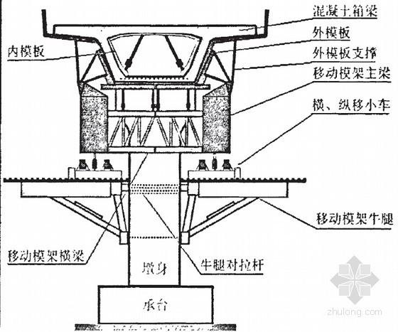 移动模架法现浇箱梁在桃花峪黄河大桥中的应用技术研究42页 (硕士)