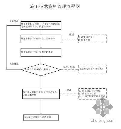 项目部施工技术管理办法
