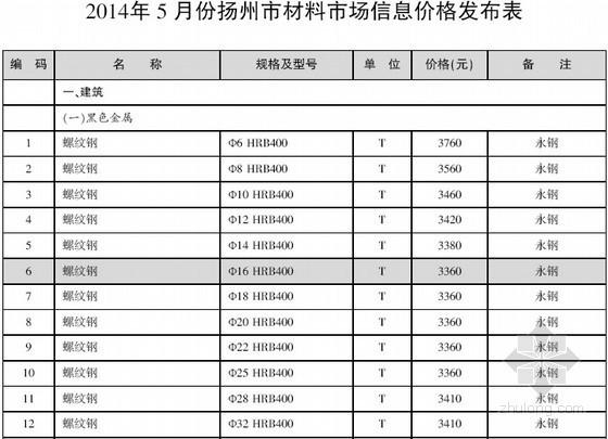 [扬州]2014年5月建设材料价格信息(造价信息 52页)