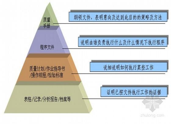 房地产项目质量管理体系总结(精品 共40页)