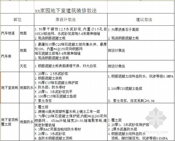 [广东]住宅楼工程施工招标文件(2012-01)