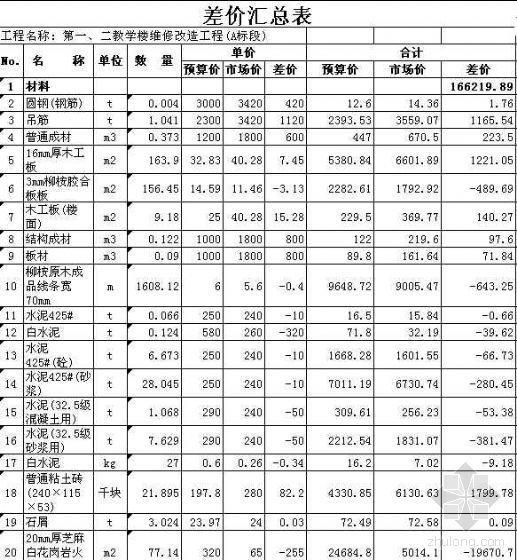南京某大学第一、二教学楼维修改造工程投标书(全套)