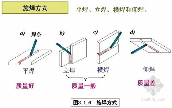 建筑工程钢结构焊缝连接与螺栓连接施工技术讲义