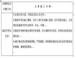 基坑支护及土方工程施工方案Word版(共24页)