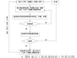 【福建】水利水电工程施工质量管理实务(共114页)