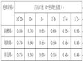 三峡库区大型悬索桥施工组织设计(Word版214页)