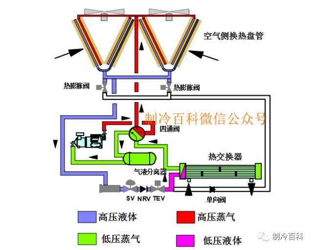 风冷热泵的使用、布置与故障排除