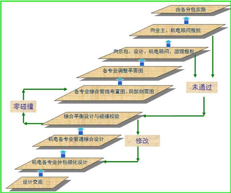 [浙江]高层住宅与商铺综合机电分包工程施工组织设计(技术标,194页)