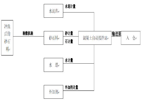 [南京]高等级公路系杆拱桥工程施工组织设计_1