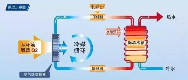 在设计师眼中,空气源热泵比地源热泵更配哦