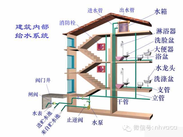 给排水、消防与热水系统图文简介_13