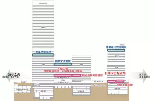2020东京奥运会最大亮点:涩谷超大级站城一体化开发项目_41