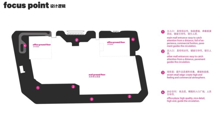 [四川]龙湖紫宸商业项目景观设计方案 C-1 设计逻辑