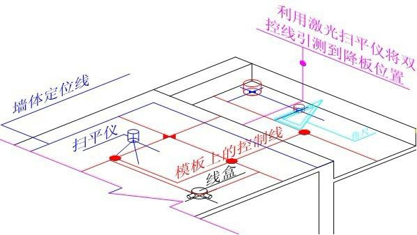 施工放线步骤_水准点校核→建筑物定位(2),基础施工放开挖.