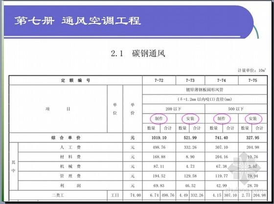 江苏2014定额应用资料下载-[江苏]2014版安装工程计价定额宣贯讲义