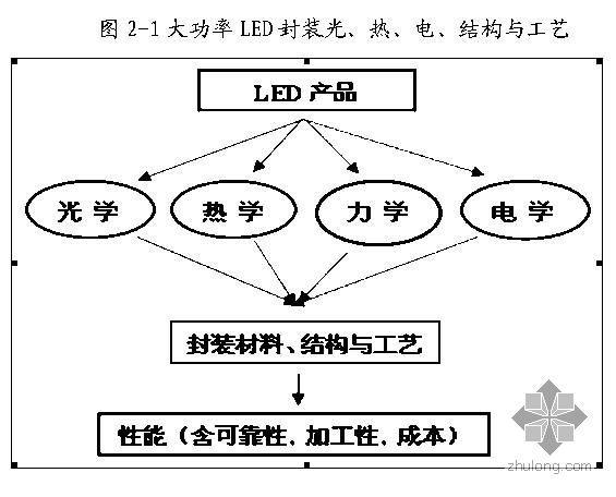 年产2.4亿只大功率LED半导体绿色照明系列产品技术改造项目可研报告