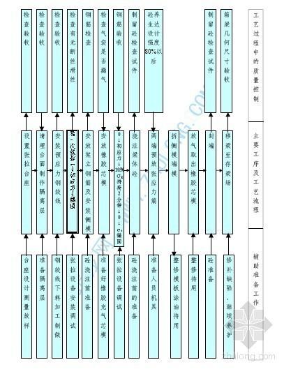 先张法预应力箱梁施工工艺流程图