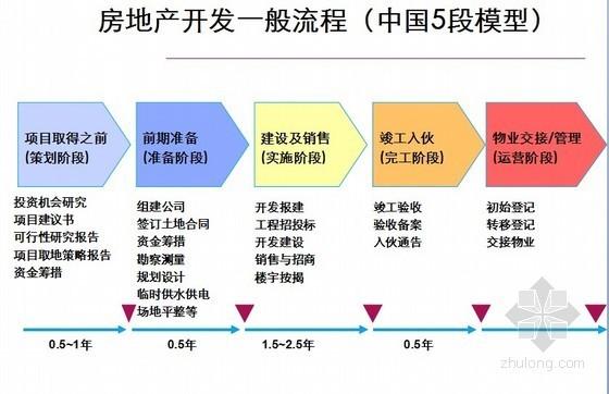 房地产开发流程及风险控制报告(讲义)
