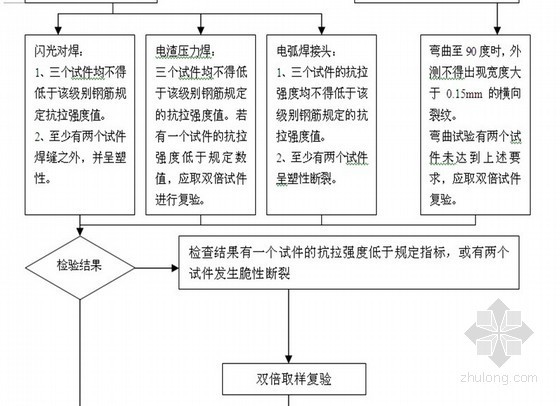 [深圳]框架结构住宅工程监理细则(流程图)