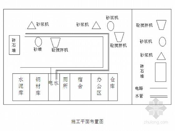 农田水利工程施工组织设计(农用井、农田防护等)