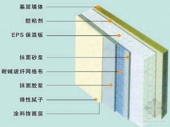 EPS板外墙外保温工程技术交底