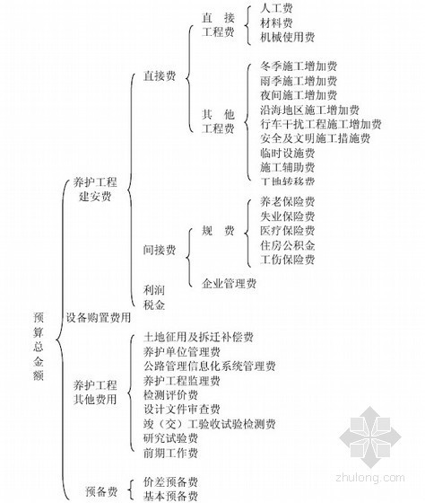 山东省公路养护工程预算编制办法(2010年)