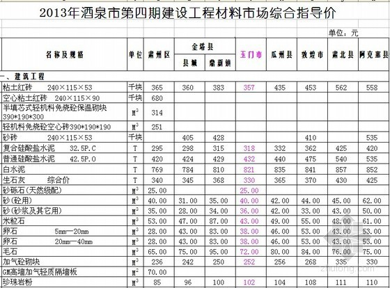 [酒泉]2013年第4期建设材料指导价700余项(含材料价差调整系数)